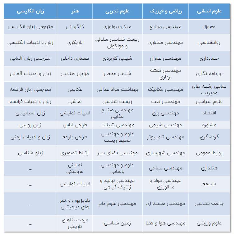 رشته های بدون کنکور در ایران